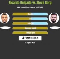 Ricardo Delgado vs Steve Borg h2h player stats