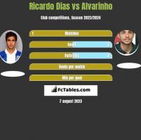 Ricardo Dias vs Alvarinho h2h player stats