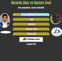 Ricardo Dias vs Barnes Osei h2h player stats