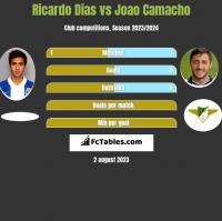 Ricardo Dias vs Joao Camacho h2h player stats