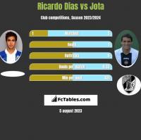 Ricardo Dias vs Jota h2h player stats