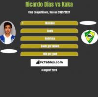 Ricardo Dias vs Kaka h2h player stats