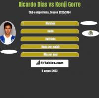 Ricardo Dias vs Kenji Gorre h2h player stats