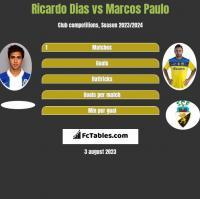 Ricardo Dias vs Marcos Paulo h2h player stats