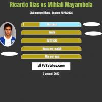Ricardo Dias vs Mihlali Mayambela h2h player stats