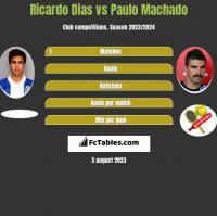 Ricardo Dias vs Paulo Machado h2h player stats