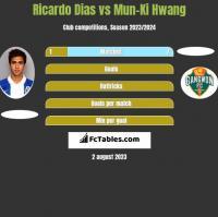 Ricardo Dias vs Mun-Ki Hwang h2h player stats