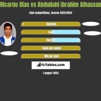 Ricardo Dias vs Abdullahi Ibrahim Alhassan h2h player stats