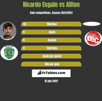 Ricardo Esgaio vs Ailton h2h player stats
