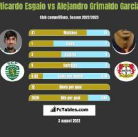 Ricardo Esgaio vs Alejandro Grimaldo Garcia h2h player stats