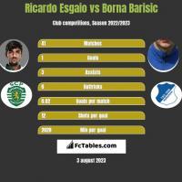 Ricardo Esgaio vs Borna Barisic h2h player stats