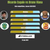 Ricardo Esgaio vs Bruno Viana h2h player stats