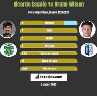 Ricardo Esgaio vs Bruno Wilson h2h player stats