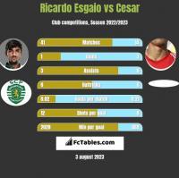 Ricardo Esgaio vs Cesar h2h player stats