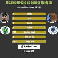 Ricardo Esgaio vs Connor Goldson h2h player stats