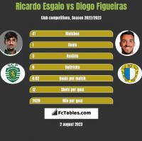 Ricardo Esgaio vs Diogo Figueiras h2h player stats