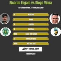 Ricardo Esgaio vs Diogo Viana h2h player stats