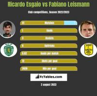 Ricardo Esgaio vs Fabiano Leismann h2h player stats