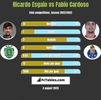 Ricardo Esgaio vs Fabio Cardoso h2h player stats