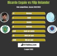 Ricardo Esgaio vs Filip Helander h2h player stats