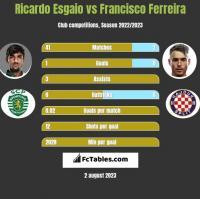 Ricardo Esgaio vs Francisco Ferreira h2h player stats