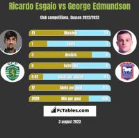 Ricardo Esgaio vs George Edmundson h2h player stats