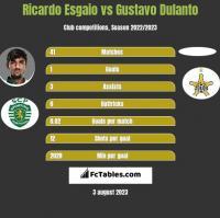 Ricardo Esgaio vs Gustavo Dulanto h2h player stats