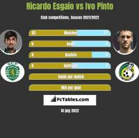 Ricardo Esgaio vs Ivo Pinto h2h player stats