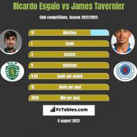 Ricardo Esgaio vs James Tavernier h2h player stats
