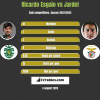 Ricardo Esgaio vs Jardel h2h player stats