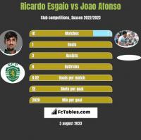 Ricardo Esgaio vs Joao Afonso h2h player stats