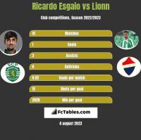 Ricardo Esgaio vs Lionn h2h player stats
