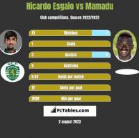 Ricardo Esgaio vs Mamadu h2h player stats