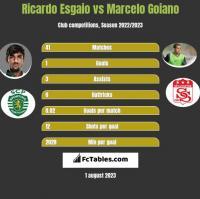 Ricardo Esgaio vs Marcelo Goiano h2h player stats