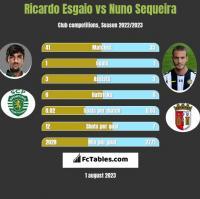 Ricardo Esgaio vs Nuno Sequeira h2h player stats