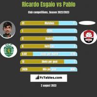 Ricardo Esgaio vs Pablo h2h player stats