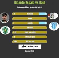 Ricardo Esgaio vs Raul h2h player stats