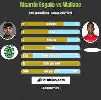 Ricardo Esgaio vs Wallace h2h player stats