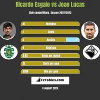 Ricardo Esgaio vs Joao Lucas h2h player stats
