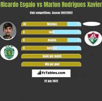 Ricardo Esgaio vs Marlon Rodrigues Xavier h2h player stats