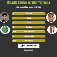 Ricardo Esgaio vs Vitor Tormena h2h player stats