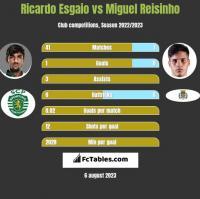 Ricardo Esgaio vs Miguel Reisinho h2h player stats