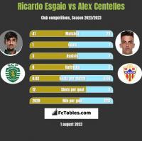 Ricardo Esgaio vs Alex Centelles h2h player stats