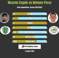 Ricardo Esgaio vs Nehuen Perez h2h player stats