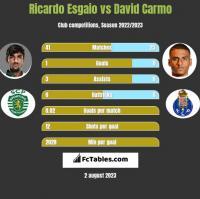 Ricardo Esgaio vs David Carmo h2h player stats