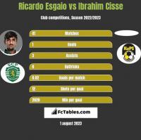 Ricardo Esgaio vs Ibrahim Cisse h2h player stats