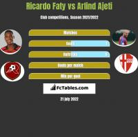 Ricardo Faty vs Arlind Ajeti h2h player stats