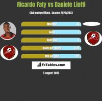 Ricardo Faty vs Daniele Liotti h2h player stats