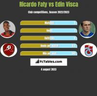 Ricardo Faty vs Edin Visca h2h player stats