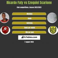 Ricardo Faty vs Ezequiel Scarione h2h player stats